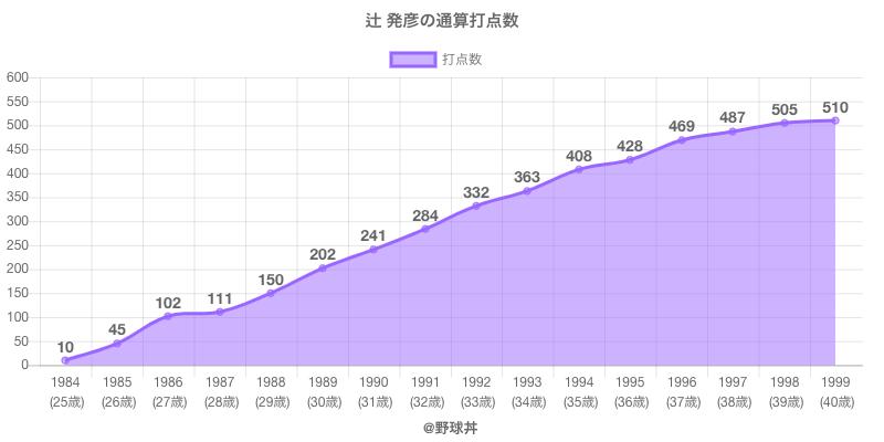 #辻 発彦の通算打点数