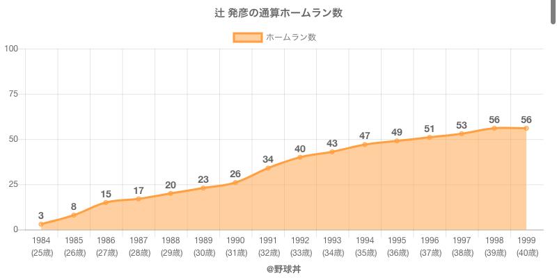 #辻 発彦の通算ホームラン数