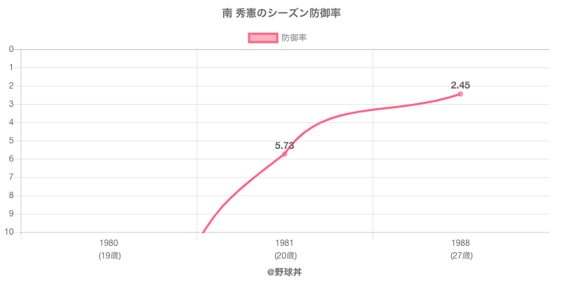 南 秀憲のシーズン防御率
