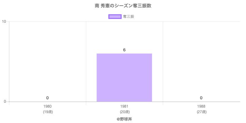 #南 秀憲のシーズン奪三振数