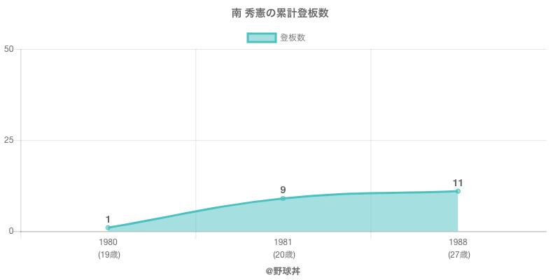 #南 秀憲の累計登板数