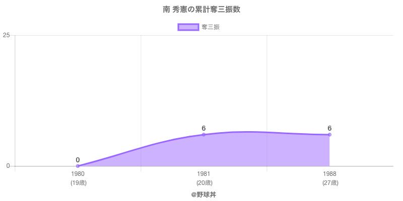 #南 秀憲の累計奪三振数