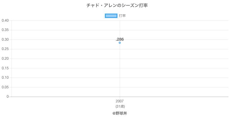 チャド・アレンのシーズン打率