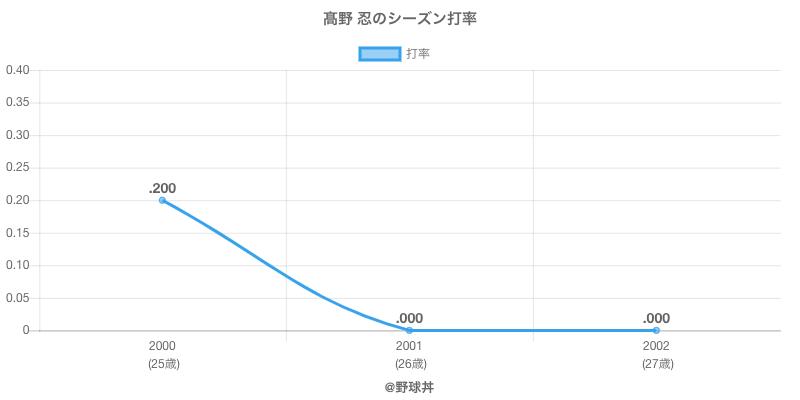 高野 忍のシーズン打率