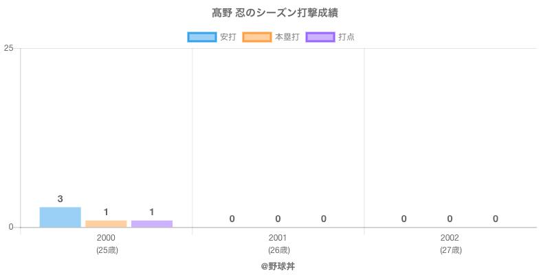 #高野 忍のシーズン打撃成績