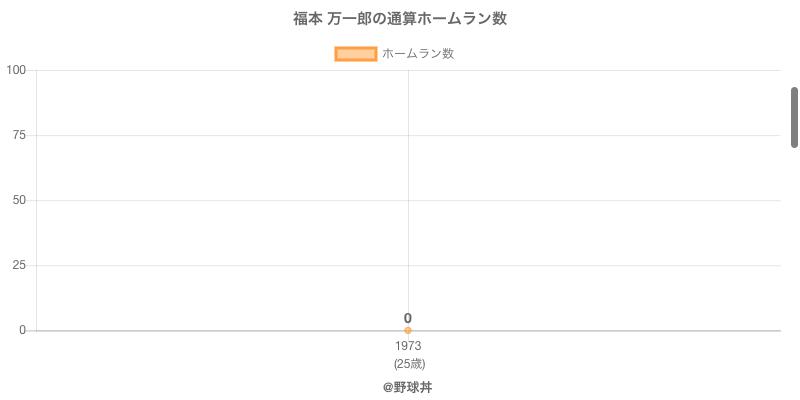 #福本 万一郎の通算ホームラン数