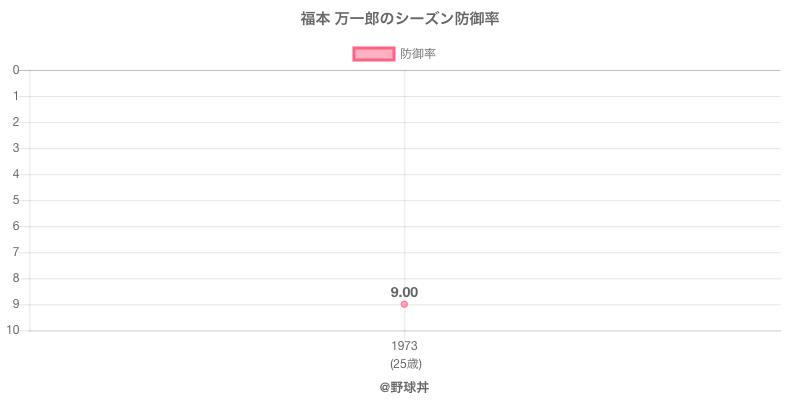 福本 万一郎のシーズン防御率