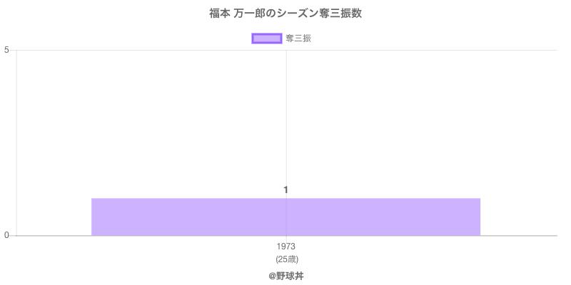 #福本 万一郎のシーズン奪三振数