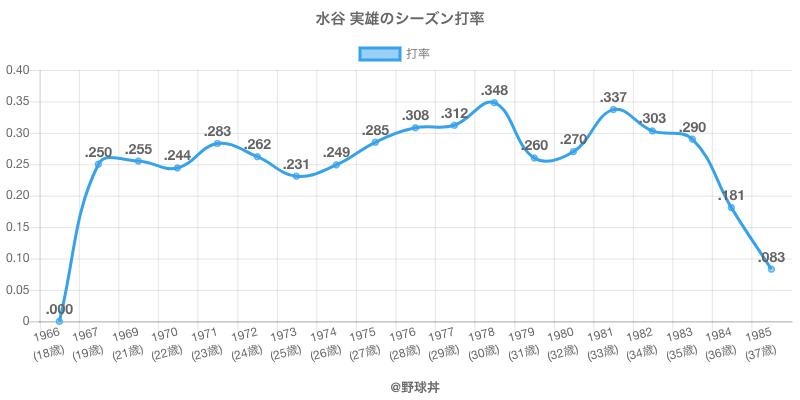 水谷 実雄のシーズン打率