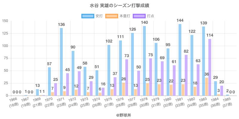 #水谷 実雄のシーズン打撃成績