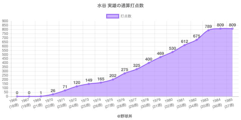 #水谷 実雄の通算打点数