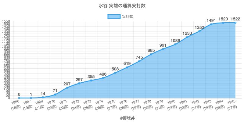 #水谷 実雄の通算安打数