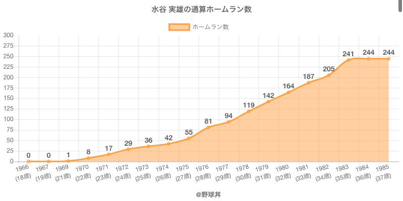 #水谷 実雄の通算ホームラン数