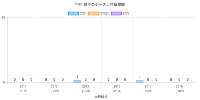 #中村 恭平のシーズン打撃成績