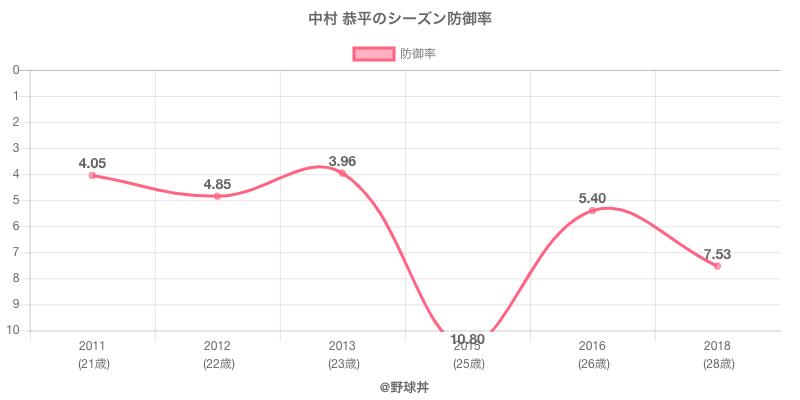 中村 恭平のシーズン防御率