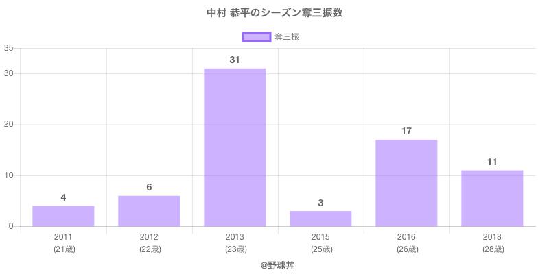 #中村 恭平のシーズン奪三振数