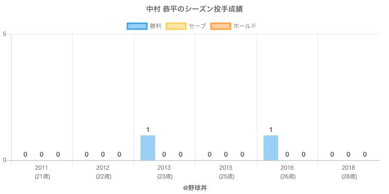 #中村 恭平のシーズン投手成績