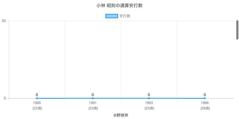 #小林 昭則の通算安打数