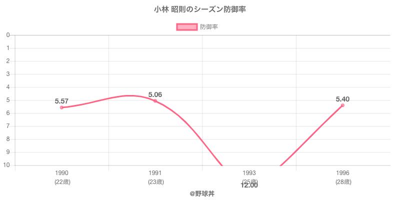 小林 昭則のシーズン防御率
