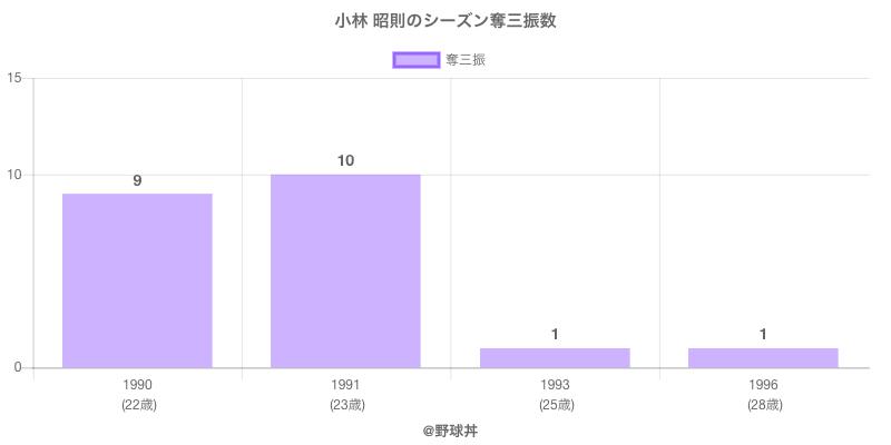 #小林 昭則のシーズン奪三振数
