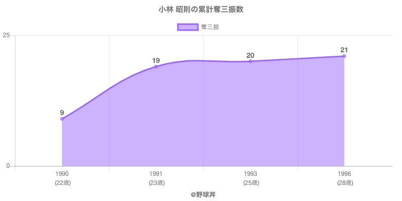 #小林 昭則の累計奪三振数
