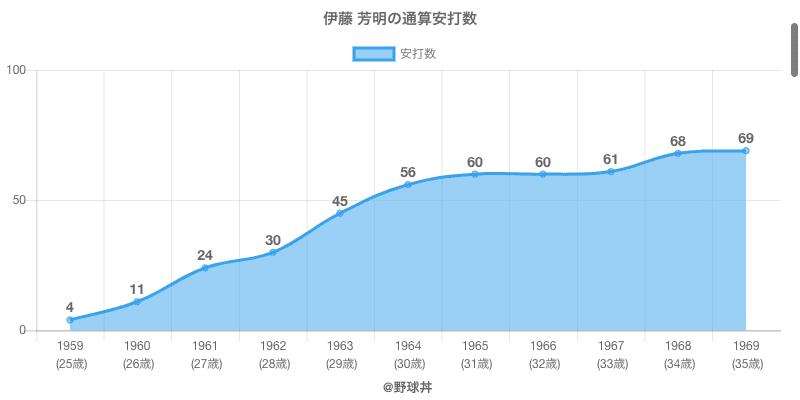 #伊藤 芳明の通算安打数