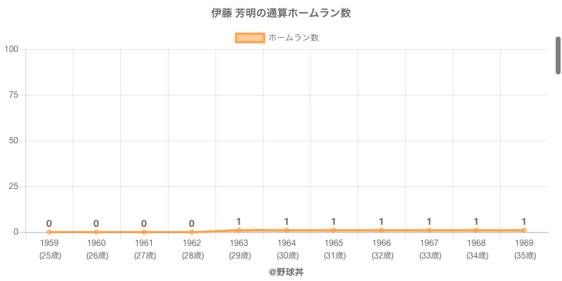 #伊藤 芳明の通算ホームラン数