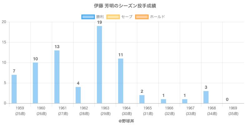 #伊藤 芳明のシーズン投手成績