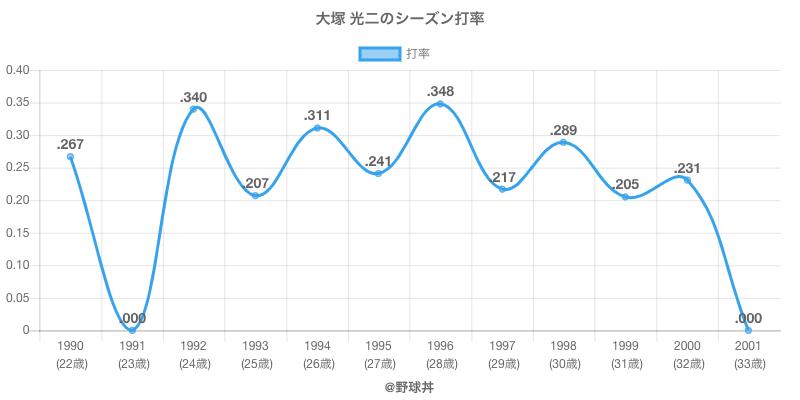 大塚 光二のシーズン打率