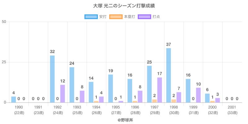 #大塚 光二のシーズン打撃成績