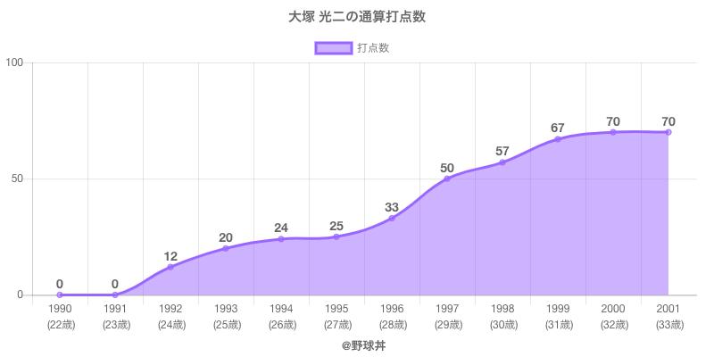 #大塚 光二の通算打点数