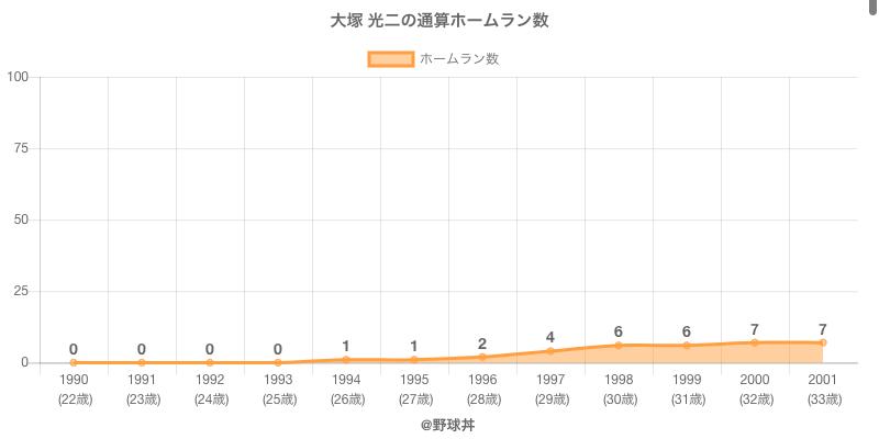 #大塚 光二の通算ホームラン数