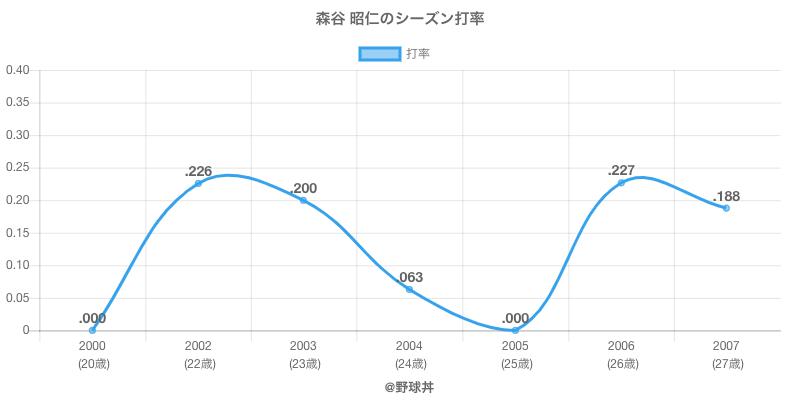 森谷 昭仁のシーズン打率