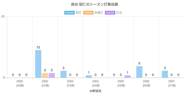 #森谷 昭仁のシーズン打撃成績