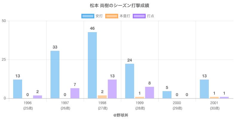 #松本 尚樹のシーズン打撃成績