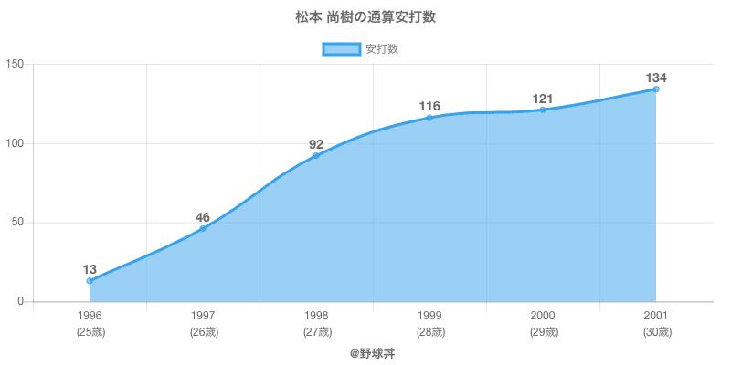 #松本 尚樹の通算安打数