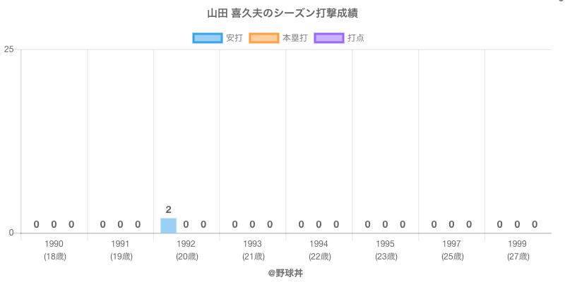 #山田 喜久夫のシーズン打撃成績
