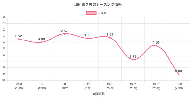 山田 喜久夫のシーズン防御率