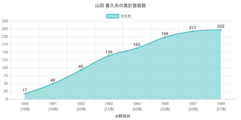 #山田 喜久夫の累計登板数