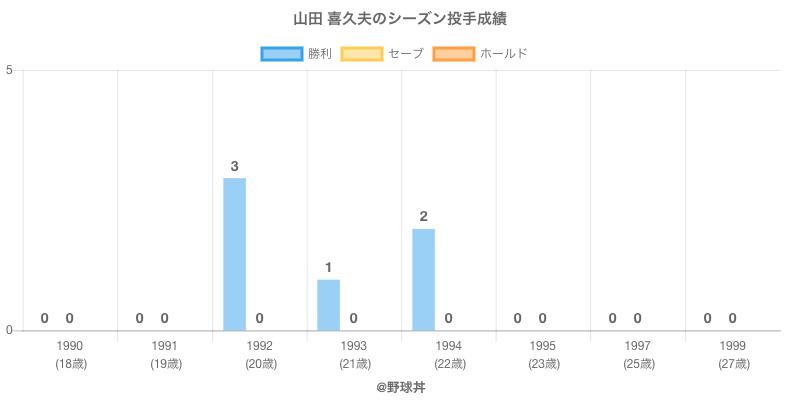 #山田 喜久夫のシーズン投手成績