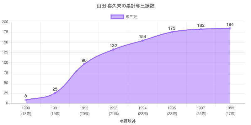 #山田 喜久夫の累計奪三振数