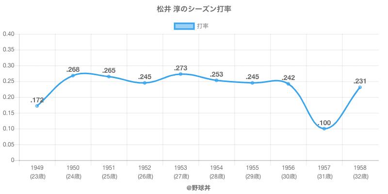松井 淳のシーズン打率