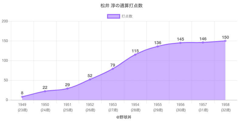 #松井 淳の通算打点数