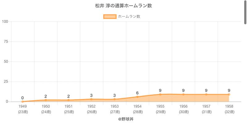 #松井 淳の通算ホームラン数