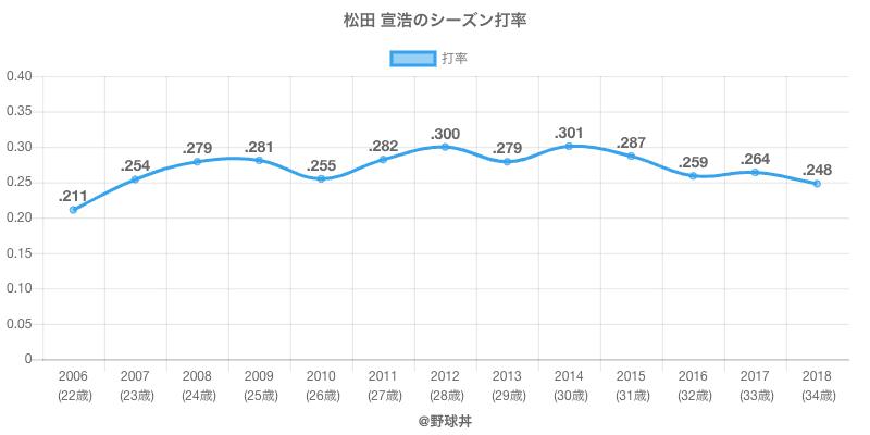 松田 宣浩のシーズン打率