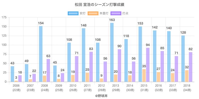#松田 宣浩のシーズン打撃成績