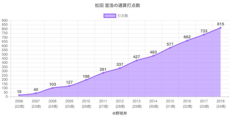 #松田 宣浩の通算打点数