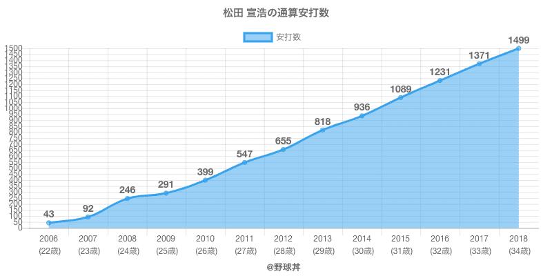 #松田 宣浩の通算安打数