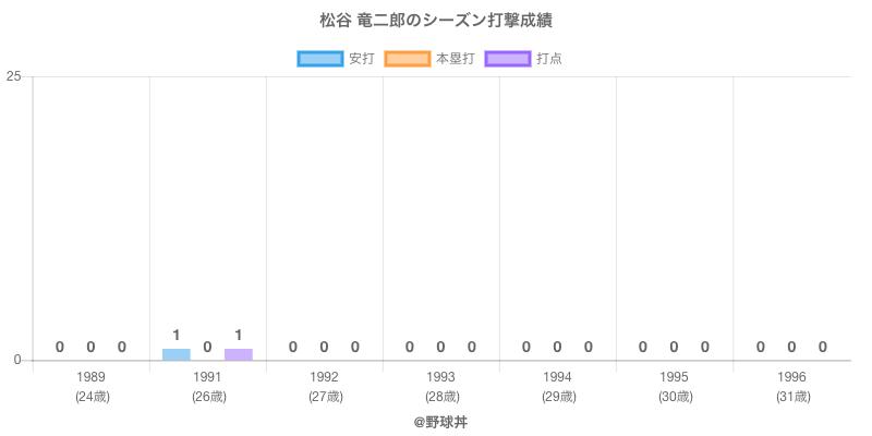 #松谷 竜二郎のシーズン打撃成績