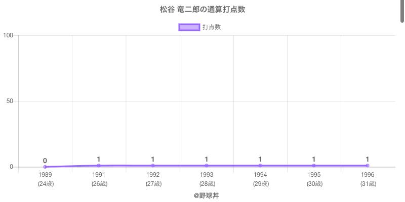#松谷 竜二郎の通算打点数